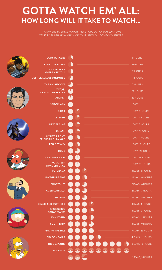 How long will it take to watch - popular tv show total run times