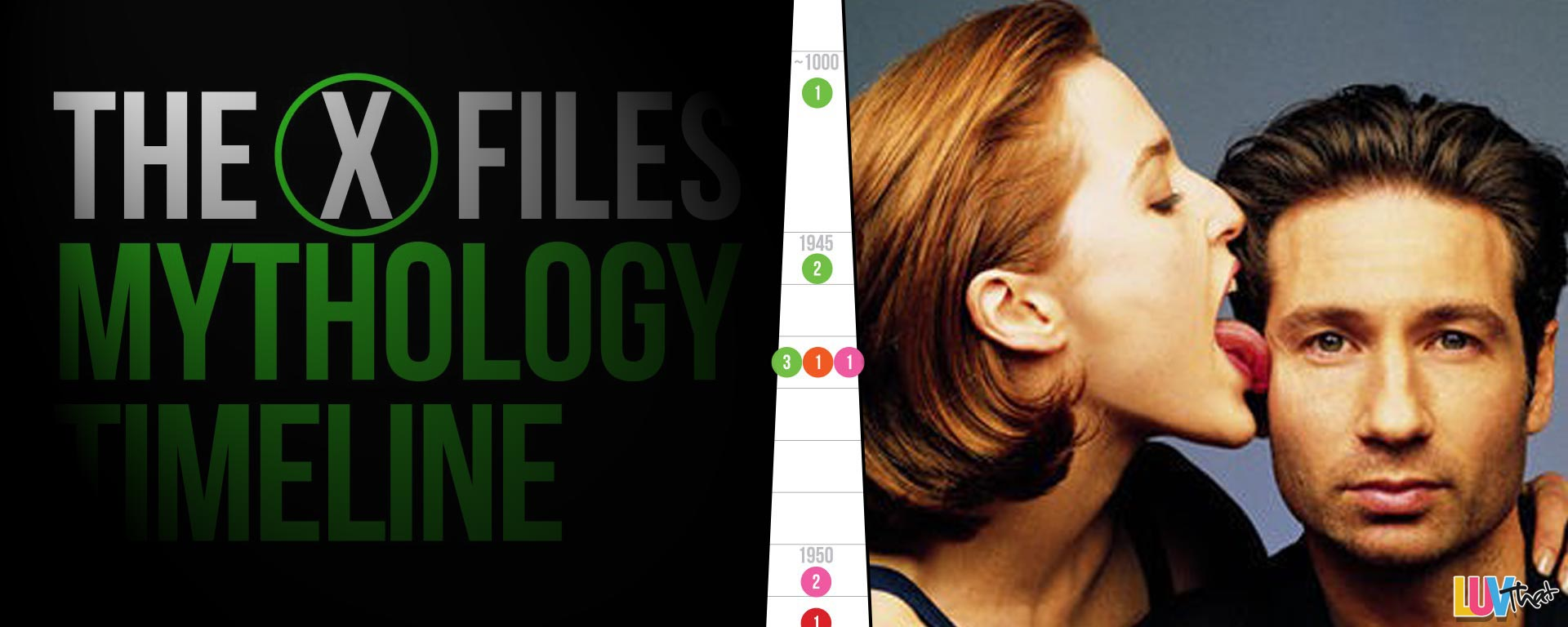X-FILES Complete Show Timeline gillian anderson david duchovny
